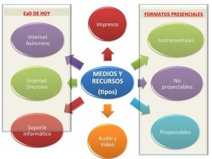 Comentario en Medios y recursos en la educación a distancia (14,12) por Medios y recursos en la educación a distancia (14,12) - Educacion enpildoras.com