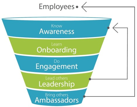 Using The Employee Engagement Funnel and Gamifi... | Profile of the future HR leader | Scoop.it