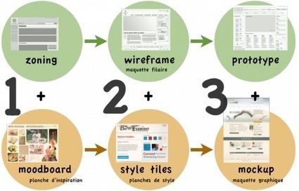 Du zoning au mockup, itinéraire d'une maquette web - romy.tetue.net   Créez votre site internet   Scoop.it