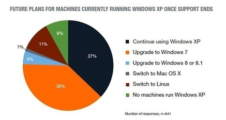 Study Reveals : 11% of Windows XP Users Will Migrate to Linux after the April 8 | Ubuntu Portal | Ubuntu Desktop | Scoop.it