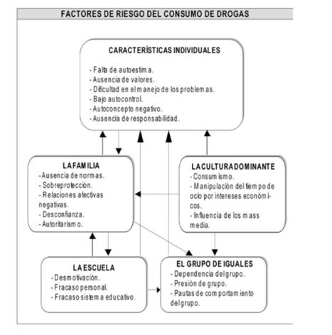 DROGODEPENDENCIAS: FACTORES DE RIESGO Prevenir... | Cursos educacion, trabajo social, integracion social | Scoop.it