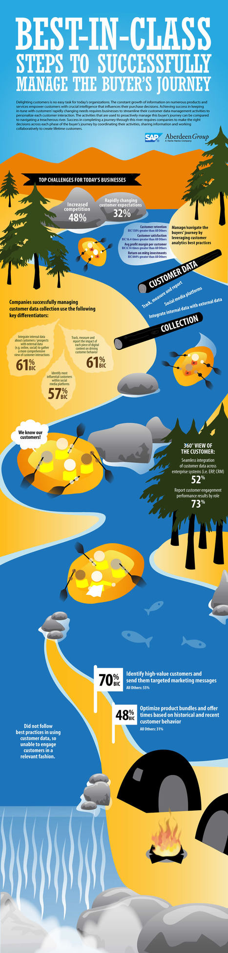 Navigating The Buyer's Journey #Infographic | TheBIWall | Scoop.it