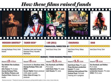 Film Funding, Reeling Them In   Crowdfunding World   Scoop.it