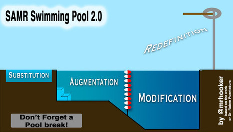 SAMR Swimming Lessons | eLearning | Scoop.it