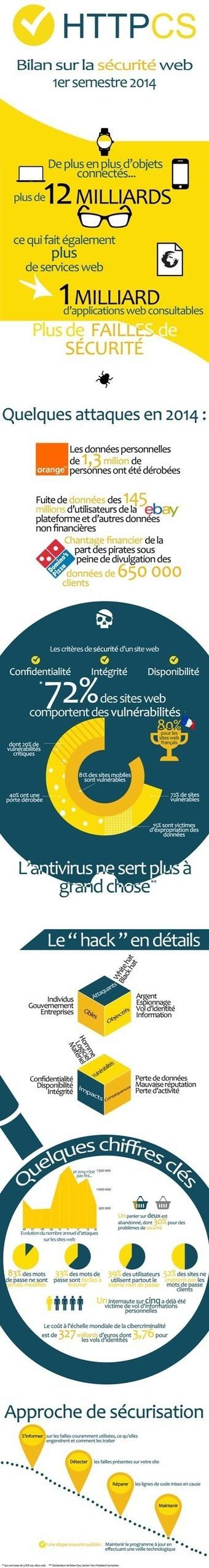 Un bilan inquiétant : déjà 500 000 cyber attaques au cours du premier semestre 2014 | Cyber warfare | Scoop.it