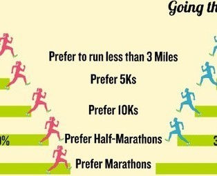12 Infographics About Running to Motivate You Into Shape | Visualisation | Scoop.it