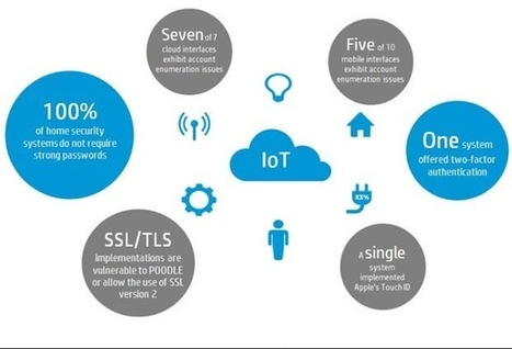 Is IoT Security Really Ready for Prime Time? | IHS Electronics360 | Apps and Internet of Things | Scoop.it
