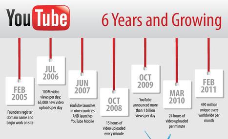 Youtube: 6 ans après ★ En Une Seule Image | infographies | Scoop.it