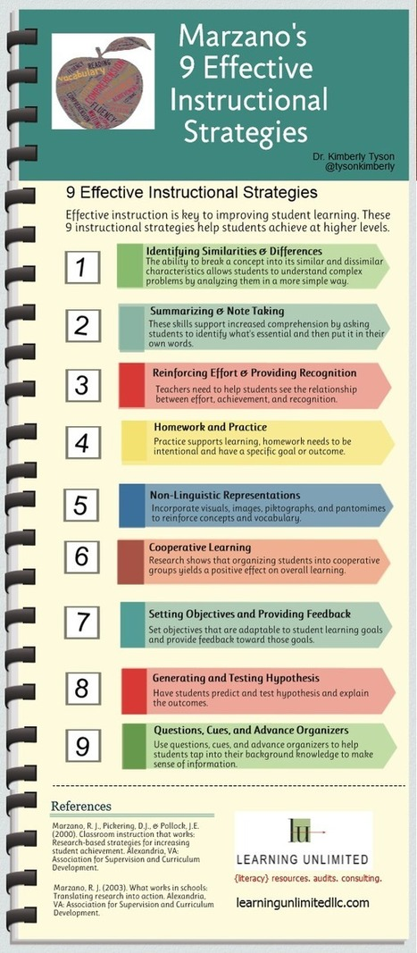 Infographic: Marzano's 9 Effective Instructional Strategies {12 Days of Literacy} l Dr. Kimberly's Literacy Blog | Serious Play | Scoop.it