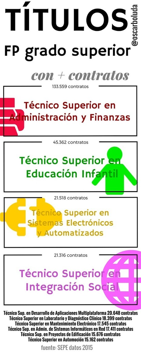 INFOGRAFÍA: CICLOS FP GRADO SUPERIOR CON + EMPLEO | eFePeando | PROFES ENredADOS | Scoop.it