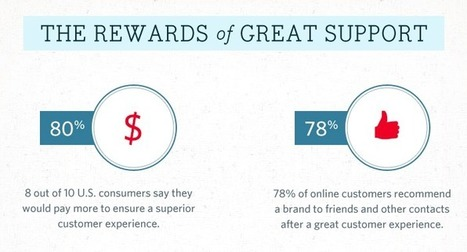 What Bad Customer Service Costs Your Business [Infographic] - - The Buffer Blog | télétravail | Scoop.it