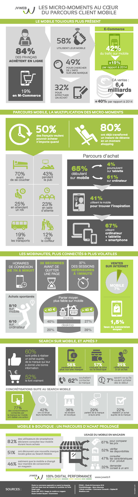 [Infographie] Le wait marketing ou les ''micro-moments'' sur mobile [prepa #rr20 30/01/2017] | Radio 2.0 (En & Fr) | Scoop.it
