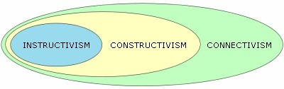 Instructivism, constructivism or connectivism? | Entretiens Professionnels | Scoop.it