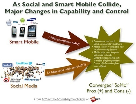 The Challenge for Businesses with Social Media and Mobile | The entrprise20coil | Scoop.it