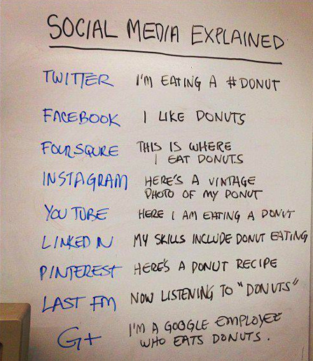 Social Media Explained (with Donuts) | Social Mind | Scoop.it