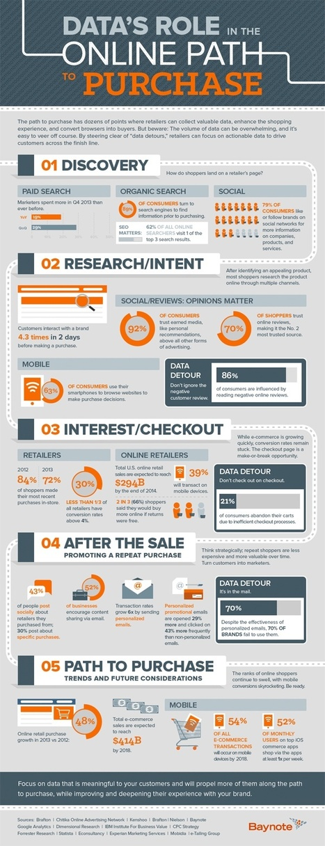 How Data Impacts the Path to Purchase [Infographic] | MarketingHits | Scoop.it