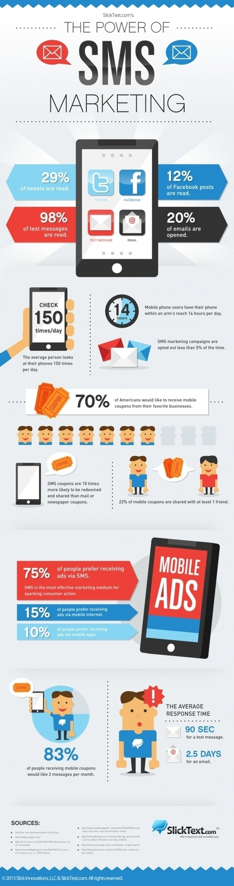 42bis »[Infographic] De kracht van SMS marketing » Door: Angeline ... | Marketing | Scoop.it