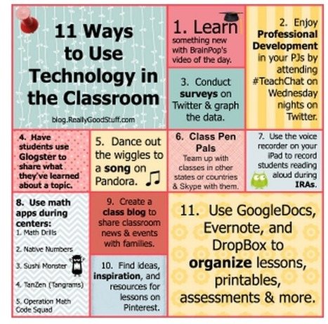 Great Resources for Integrating Technology in Class | Technology integration in schools | Scoop.it