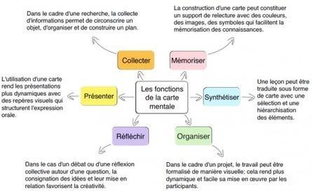 Qu'est-ce qu'une carte mentale ? | Formations pour Cadres | Scoop.it