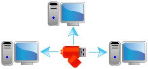 PREDATOR protects your PC with a USB flash drive | PREDATOR | Trucs et astuces du net | Scoop.it