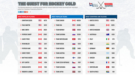 Tracking The Quest For Hockey Gold « Marketwired blog | Dashboards | Scoop.it