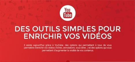 13 façons simples pour enrichir vos vidéos Youtube en une infographie   WAYTA   Video, Marketing digital, Webmarketing   Scoop.it