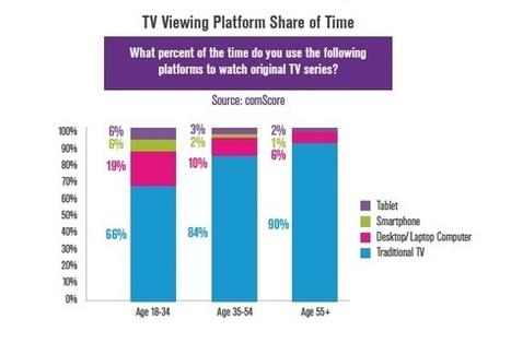 Millennials driving 'drastic' changes in TV viewing   OTT   Scoop.it