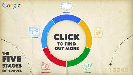 [Etude e-Tourisme] Après Google, Facebook confirme le cycle du voyage en ligne | Web Design Tunisie | E-Marketing touristique | Scoop.it