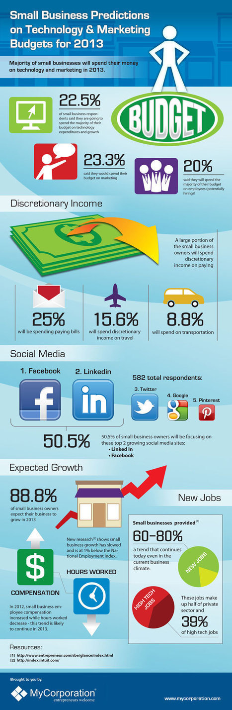 Small Business Predictions For 2013 (Infographic) | Business 2 Community | Social Media Know-how | Scoop.it