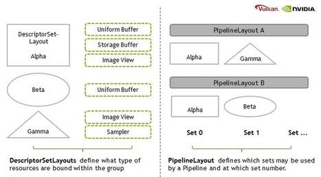 Vulkan Shader Resource Binding | opencl, opengl, webcl, webgl | Scoop.it