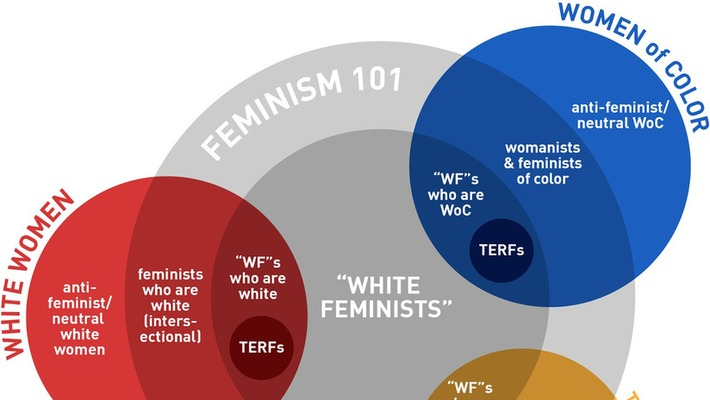 """This Is What I Mean When I Say """"White Feminism"""" 
