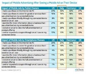 Advertising su mobile device in Italia: efficacia increscita. | Carlo Mazzocco | Il Web Marketing su misura | Scoop.it