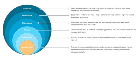 Il Content e Curation Marketing per il Turismo | Turismo 2.0 e tendenzie innovative on line | Scoop.it