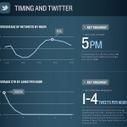 Quando conviene postare sui social network | Twitter addicted | Scoop.it