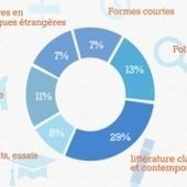 Les chiffres de l'édition numérique en France | Numérique et jeu vidéo en bibliothèque | Scoop.it
