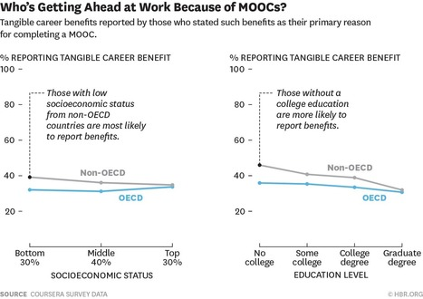 Who's Benefiting from MOOCs, and Why ^ Harvard Business Review | :: The 4th Era :: | Scoop.it