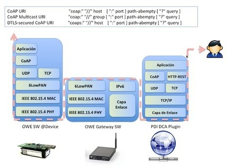 The Internet6 playground blog. | Information Technology | Scoop.it
