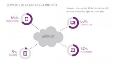 Les usages du numérique en Afrique selon TNS Sofres | 694028 | Scoop.it