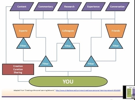What is a Personal Learning Network? - About Education Degrees | Representando el conocimiento | Scoop.it