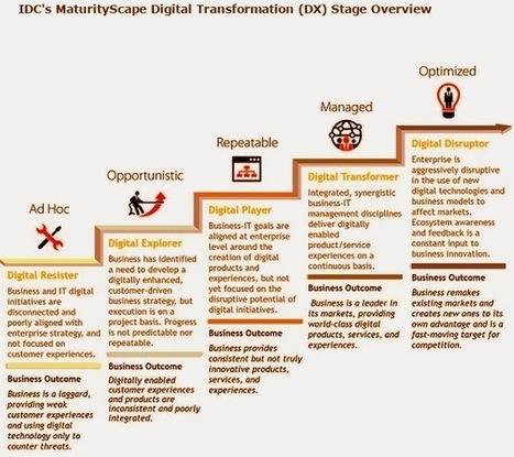 5-Stage Digital Transformation Framework   SI4bestBusiness   Scoop.it