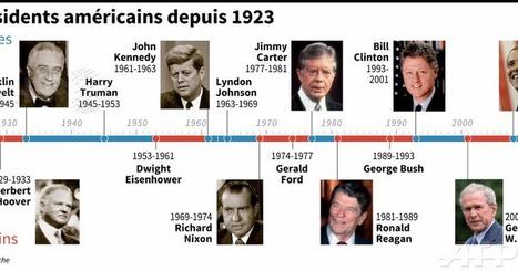 Les présidents américains depuis 1923. | Veille générale et Pédagogique | Scoop.it