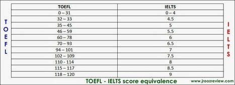 Equivalence of the TOEFL and IELTS Score ~ International English Exams Tips   TOEFL REVIEW   Scoop.it