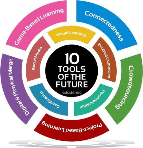 10 Incredibly Powerful Teaching Tools of the Future | EDUDROID | Scoop.it