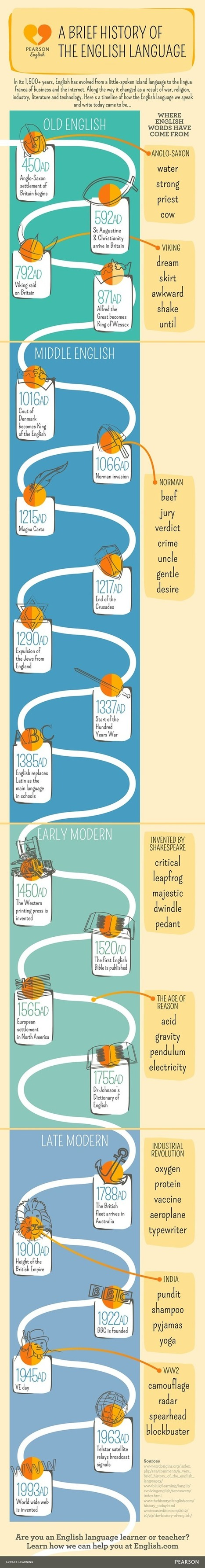 Infographic: A brief history of the English language | Mundos Virtuales, Educacion Conectada y Aprendizaje de Lenguas | Scoop.it