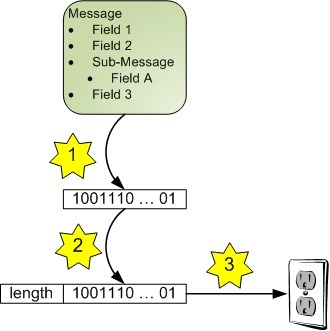 Eli Bendersky: Length-prefix framing for protocol buffers | Python Tips | Scoop.it