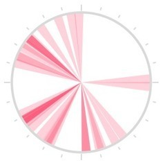 Open Source iOS Library Allowing You To Create Contribution Graphs, And Clock Charts | ios-dev | Scoop.it