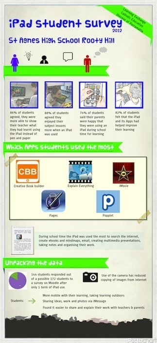 Learning and Teaching with iPads: iPad use evaluation | TIC | Scoop.it