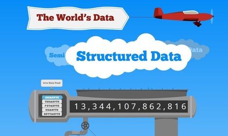 5 Big Ways Big Data Is Changing PR | Comunicación Estratégica y Relaciones Públicas | Scoop.it