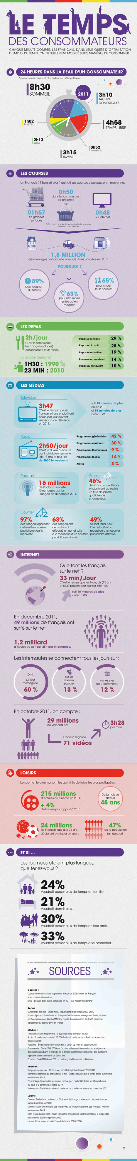 [Infographie] Le temps des consommateurs | Time to Learn | Scoop.it