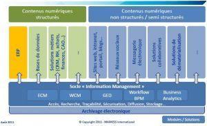Les usages numériques imposent leur rythme aux ERP, relève Markess | ITConsulting-fr | Scoop.it